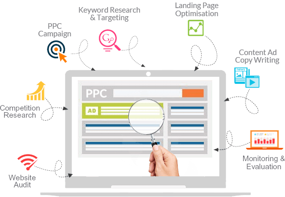 Best PPC Services in Delhi, India